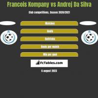 Francois Kompany vs Andrej Da Silva h2h player stats