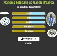 Francois Kompany vs Francis N'Ganga h2h player stats