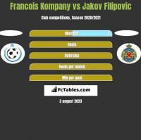Francois Kompany vs Jakov Filipovic h2h player stats