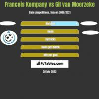 Francois Kompany vs Gil van Moerzeke h2h player stats