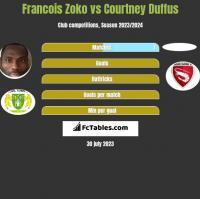Francois Zoko vs Courtney Duffus h2h player stats