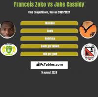 Francois Zoko vs Jake Cassidy h2h player stats