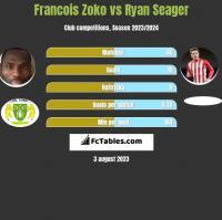 Francois Zoko vs Ryan Seager h2h player stats
