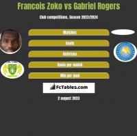 Francois Zoko vs Gabriel Rogers h2h player stats