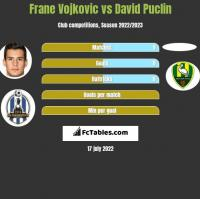 Frane Vojkovic vs David Puclin h2h player stats