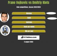 Frane Vojkovic vs Dmitriy Klots h2h player stats