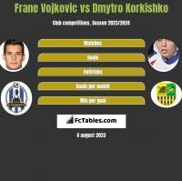 Frane Vojkovic vs Dmytro Korkishko h2h player stats