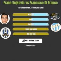 Frane Vojkovic vs Francisco Di Franco h2h player stats