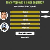 Frane Vojkovic vs Igor Zagalskiy h2h player stats