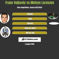 Frane Vojkovic vs Melvyn Lorenzen h2h player stats