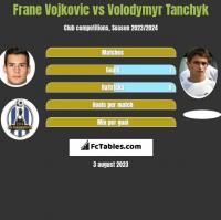 Frane Vojkovic vs Volodymyr Tanchyk h2h player stats