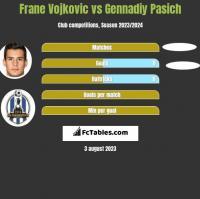 Frane Vojkovic vs Gennadiy Pasich h2h player stats