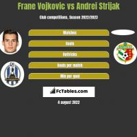 Frane Vojkovic vs Andrei Strijak h2h player stats