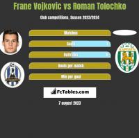 Frane Vojkovic vs Roman Tolochko h2h player stats
