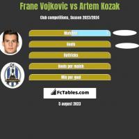 Frane Vojkovic vs Artem Kozak h2h player stats