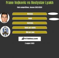 Frane Vojkovic vs Rostyslav Lyakh h2h player stats