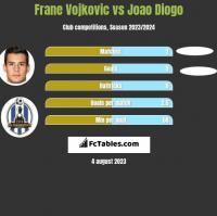 Frane Vojkovic vs Joao Diogo h2h player stats
