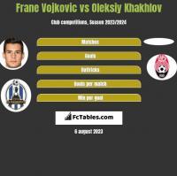Frane Vojkovic vs Oleksiy Khakhlov h2h player stats