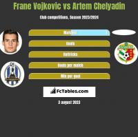 Frane Vojkovic vs Artem Chelyadin h2h player stats