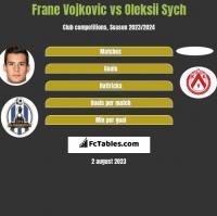 Frane Vojkovic vs Oleksii Sych h2h player stats