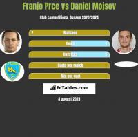 Franjo Prce vs Daniel Mojsov h2h player stats
