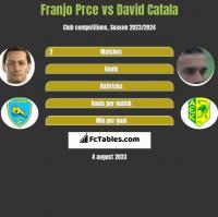 Franjo Prce vs David Catala h2h player stats