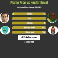 Franjo Prce vs Hector Hevel h2h player stats