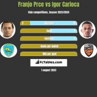 Franjo Prce vs Igor Carioca h2h player stats