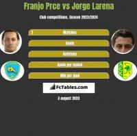 Franjo Prce vs Jorge Larena h2h player stats