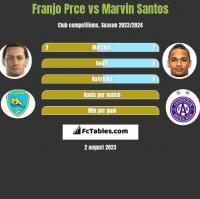 Franjo Prce vs Marvin Santos h2h player stats