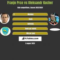 Franjo Prce vs Oleksandr Kucher h2h player stats