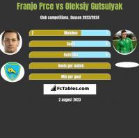 Franjo Prce vs Oleksiy Gutsulyak h2h player stats