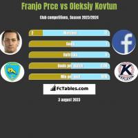 Franjo Prce vs Oleksiy Kovtun h2h player stats