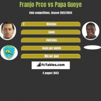 Franjo Prce vs Papa Gueye h2h player stats