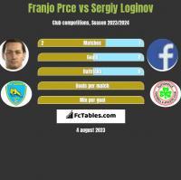 Franjo Prce vs Sergiy Loginov h2h player stats