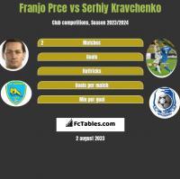 Franjo Prce vs Serhiy Kravchenko h2h player stats