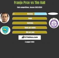 Franjo Prce vs Tim Hall h2h player stats
