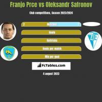 Franjo Prce vs Oleksandr Safronov h2h player stats