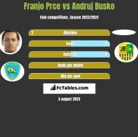Franjo Prce vs Andruj Busko h2h player stats