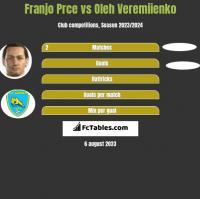 Franjo Prce vs Oleh Veremiienko h2h player stats