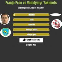 Franjo Prce vs Volodymyr Yakimets h2h player stats