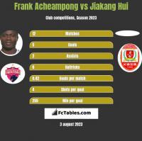 Frank Acheampong vs Jiakang Hui h2h player stats