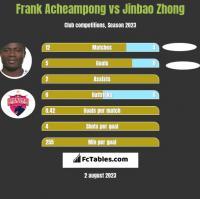 Frank Acheampong vs Jinbao Zhong h2h player stats