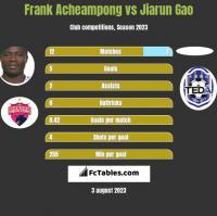 Frank Acheampong vs Jiarun Gao h2h player stats