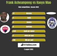 Frank Acheampong vs Haoyu Mao h2h player stats