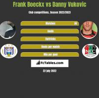 Frank Boeckx vs Danny Vukovic h2h player stats
