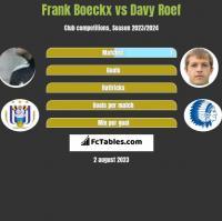 Frank Boeckx vs Davy Roef h2h player stats