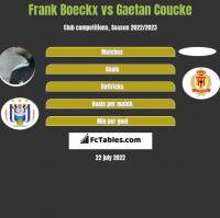 Frank Boeckx vs Gaetan Coucke h2h player stats