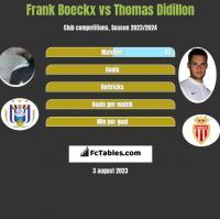 Frank Boeckx vs Thomas Didillon h2h player stats