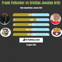 Frank Feltscher vs Cristian Jonatan Ortiz h2h player stats
